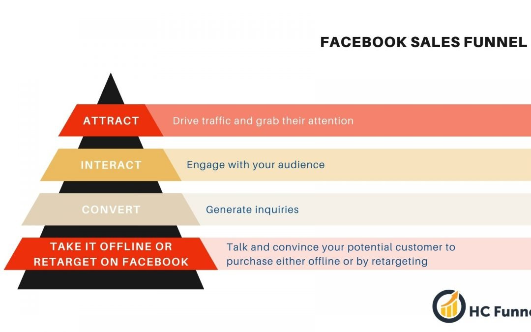 How to Build Your Facebook Sales Funnel