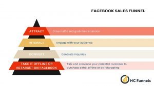 Facebook Sales Funnel System based on the traditional customer journey