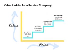 Graphic illustration of value ladder