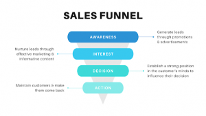 Traditional sales funnel comprising 4 crucial stages HCfunnels Blog