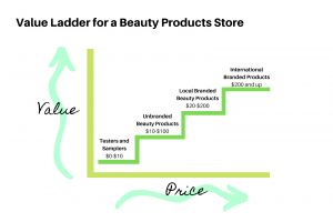 Graphic illustration of value ladder for beauty store